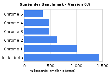 sunspider benchmark   version 0 9 New Google Chrome Fastest Beta Available For Download For Windows, Mac and Linux